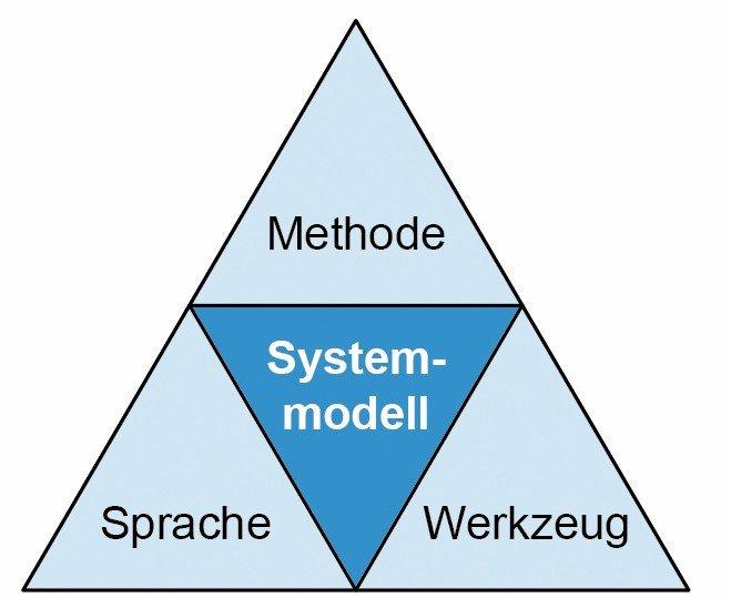 2-21_-_DREIECK_Erstellung_Systemmodell-01_(2).jpg