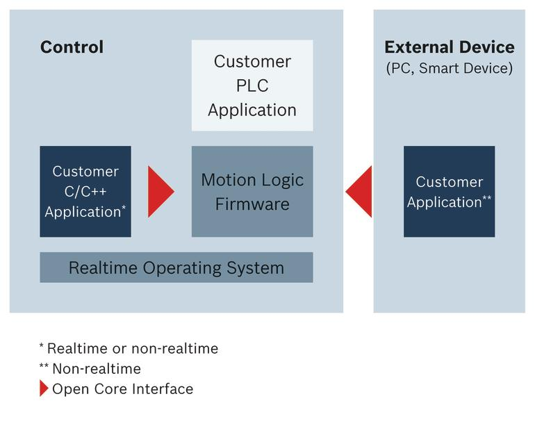 Open Core Interface