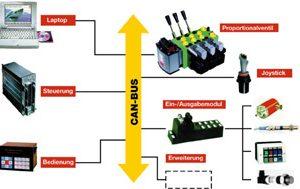 mobilhydraulik ventile Danfoss