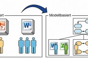 Model Based Systems Engineering