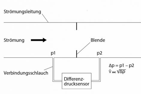 Differenzdrucksensoren
