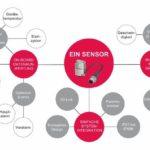 Condition-Monitoring-Sensor-Balluff-Multitalent