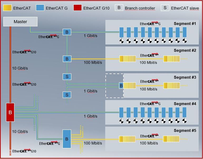 Beckhoff Ethercat Technology Group Ethercat G etg