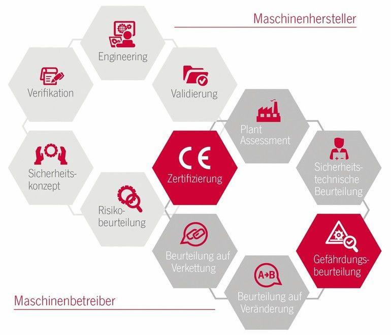Euchner-Saftey-Services-Maschinensicherheit.jpg