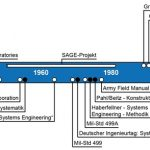 Systems Engineering engineerings