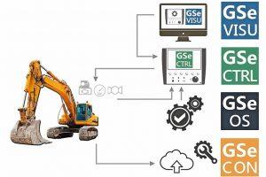 Software- und Integrationskonzept