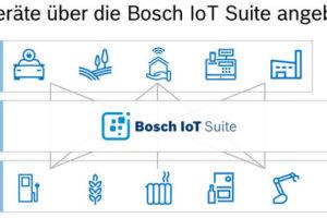IoT-Plattform Bosch-IO IoT-Suite