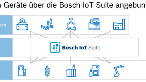 IoT-Software-Bosch-IO.jpg