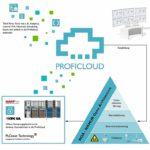 Darstellung_der_industriellen_Kommunikation_in_der_Prozessautomatisierung