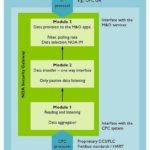 Übersicht_der_drei_funktionalen_Module_des_NOA_Security_Gateways