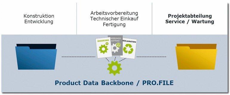 Durchgängige Produkt-Datenhaltung mit Procad