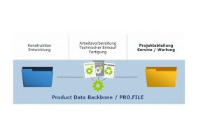 Product Data Backbone procad