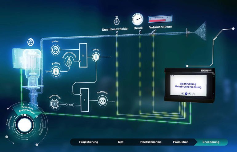 Pumpensteuerung Brinkmann Predictive Maintenance bplogic