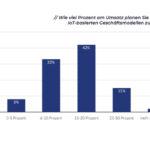 Q23_Wie_viel_Prozent_Umsatz_planen_Sie_bis_2020_(2).jpg