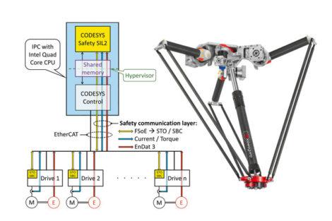 SEW_Eurodrive_Technologiedemonstrator.jpg