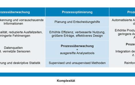 Selbstlernende Produktionsprozesse VDMA-Leitfaden