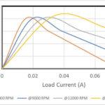 Strom-Spannungs-Kennlinie des 16C18