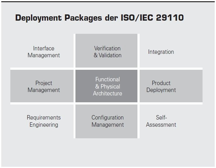 Begriffe des Systems Engineerings – Teil 2 ISO/IEC 15288 und ISO/IEC ...