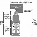 Verriegelungseinrichtung nach EN ISO 14119 euchner sicherheitstechnik