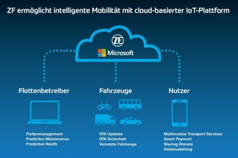 ZF_03_IoT_Platform_EN_press_teaser.jpg